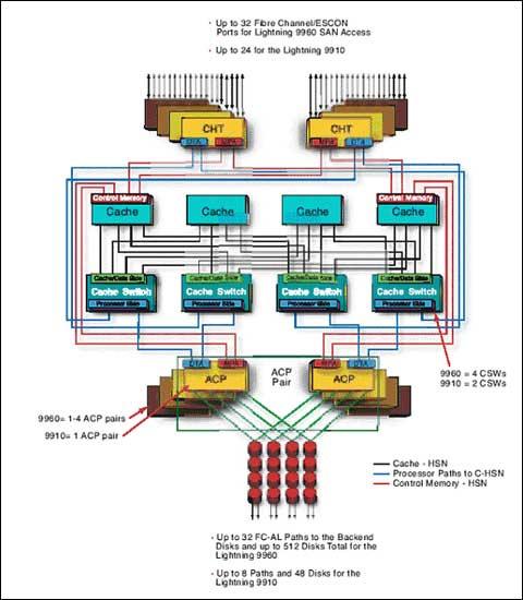 Data Storage System : Data storage systems